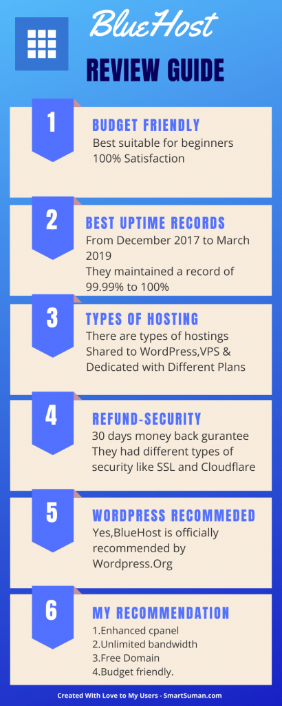 BlueHost Detailed Review - Infographic -SmartSuman